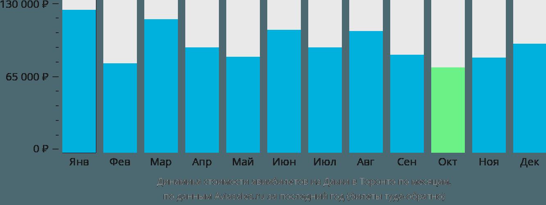 Динамика стоимости авиабилетов из Дакки в Торонто по месяцам