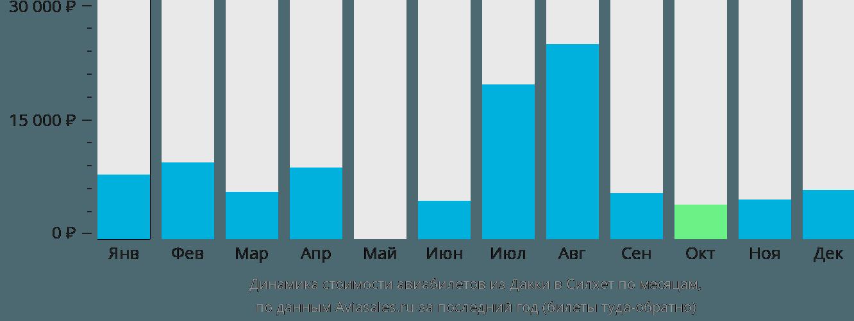 Динамика стоимости авиабилетов из Дакки в Силхет по месяцам