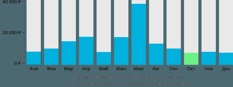Динамика стоимости авиабилетов из Дананга по месяцам