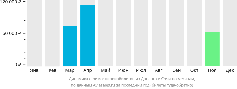 Динамика стоимости авиабилетов из Дананга в Сочи по месяцам