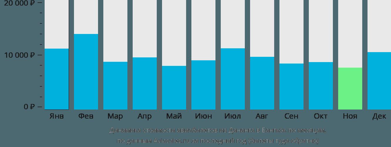 Динамика стоимости авиабилетов из Дананга в Бангкок по месяцам