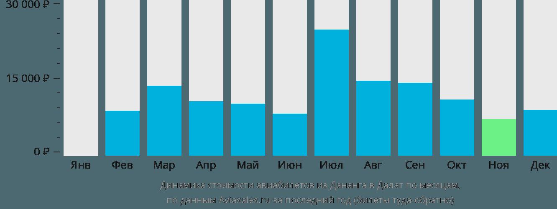 Динамика стоимости авиабилетов из Дананга в Далат по месяцам