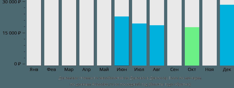 Динамика стоимости авиабилетов из Дананга в Денпасар Бали по месяцам