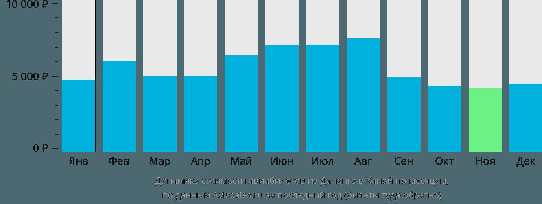 Динамика стоимости авиабилетов из Дананга в Ханой по месяцам