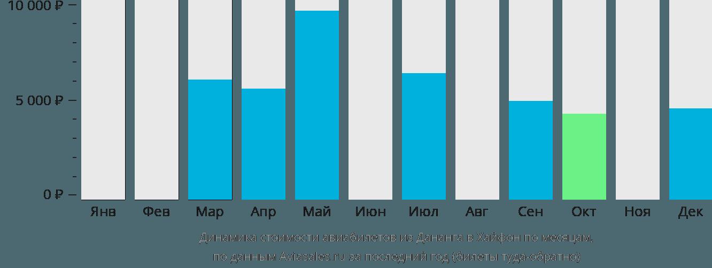 Динамика стоимости авиабилетов из Дананга в Хайфон по месяцам
