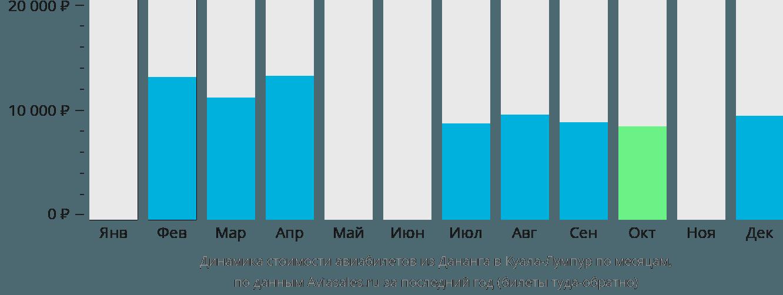 Динамика стоимости авиабилетов из Дананга в Куала-Лумпур по месяцам