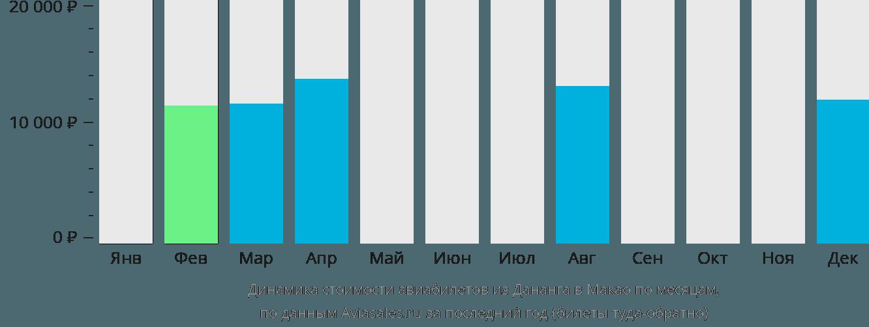 Динамика стоимости авиабилетов из Дананга в Макао по месяцам