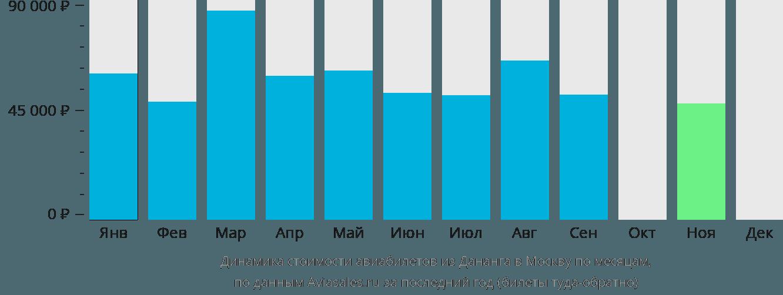 Динамика стоимости авиабилетов из Дананга в Москву по месяцам