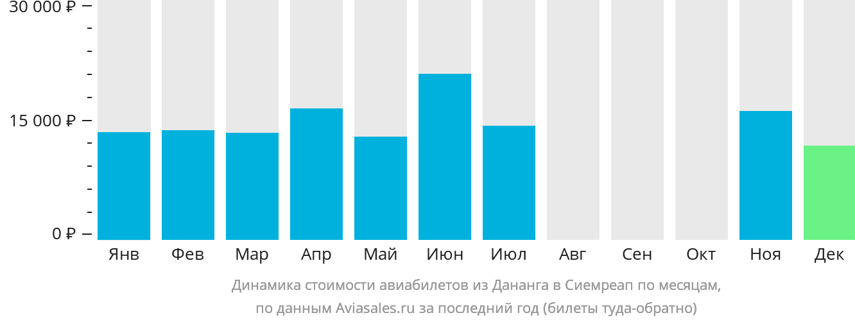 Динамика стоимости авиабилетов из Дананга в Сиемреап по месяцам