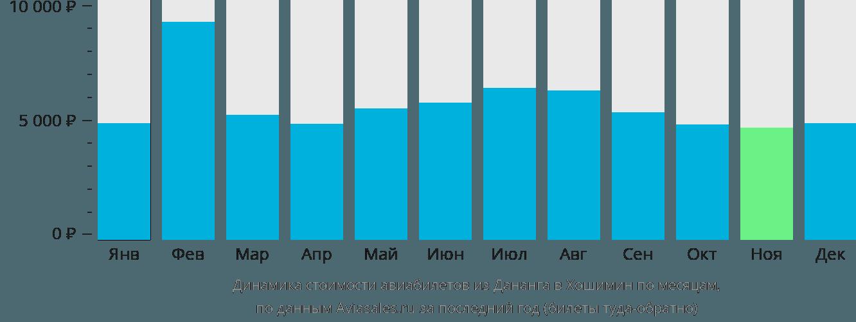 Динамика стоимости авиабилетов из Дананга в Хошимин по месяцам