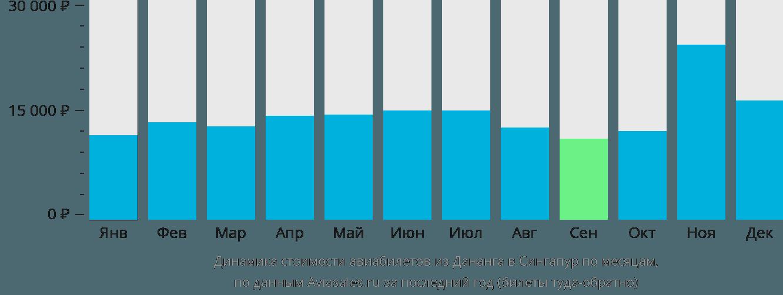Динамика стоимости авиабилетов из Дананга в Сингапур по месяцам