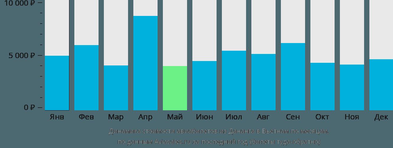 Динамика стоимости авиабилетов из Дананга в Вьетнам по месяцам