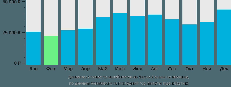 Динамика стоимости авиабилетов из Дар-эс-Салама по месяцам