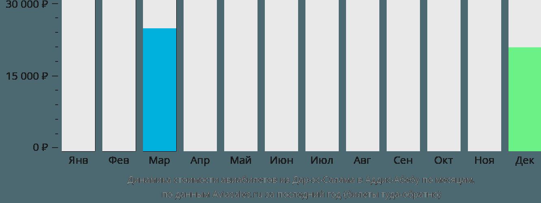 Динамика стоимости авиабилетов из Дар-эс-Салама в Аддис-Абебу по месяцам
