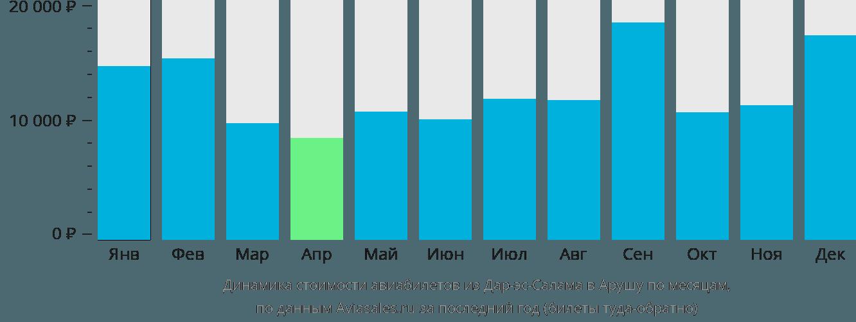 Динамика стоимости авиабилетов из Дар-эс-Салама в Арушу по месяцам