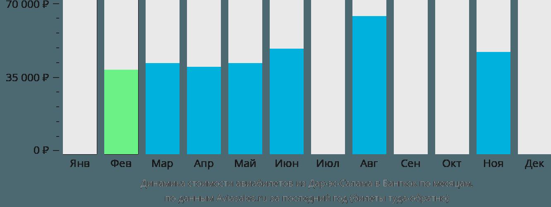 Динамика стоимости авиабилетов из Дар-эс-Салама в Бангкок по месяцам