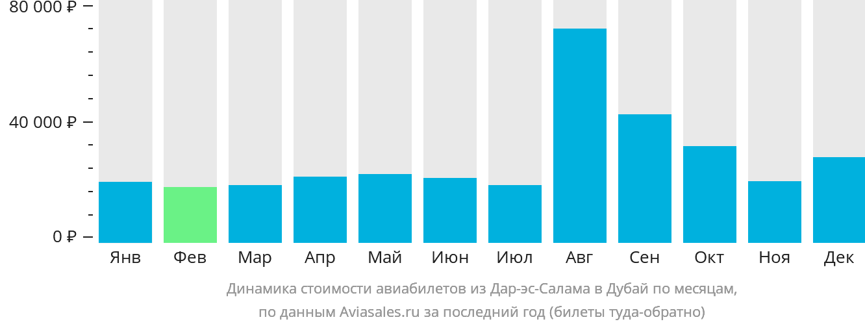 Динамика стоимости авиабилетов из Дар-эс-Салама в Дубай по месяцам