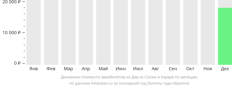 Динамика стоимости авиабилетов из Дар-эс-Салама в Хараре по месяцам