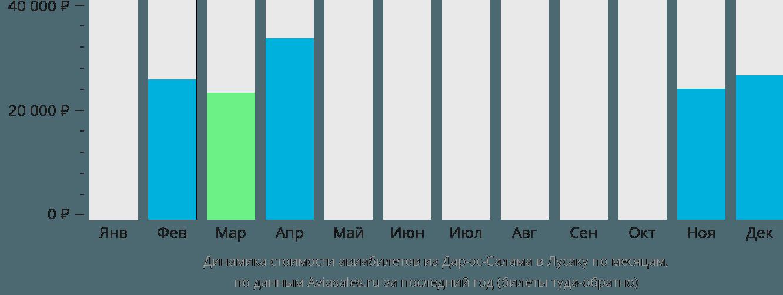 Динамика стоимости авиабилетов из Дар-эс-Салама в Лусаку по месяцам