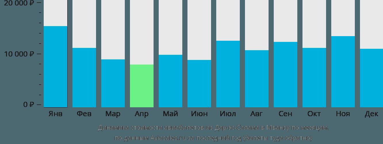 Динамика стоимости авиабилетов из Дар-эс-Салама в Мванзу по месяцам