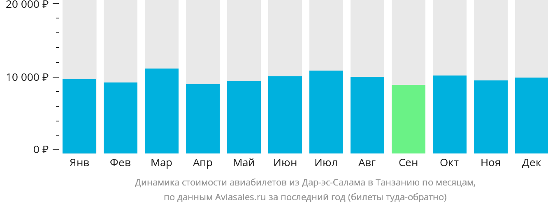 Динамика стоимости авиабилетов из Дар-эс-Салама в Танзанию по месяцам