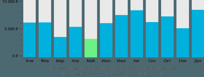 Динамика стоимости авиабилетов из Дар-эс-Салама в Занзибар по месяцам