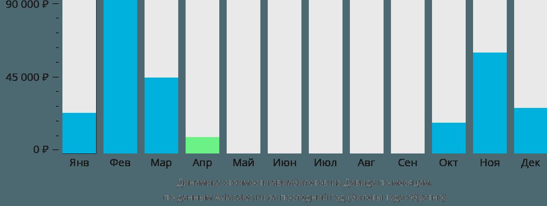 Динамика стоимости авиабилетов из Давида по месяцам