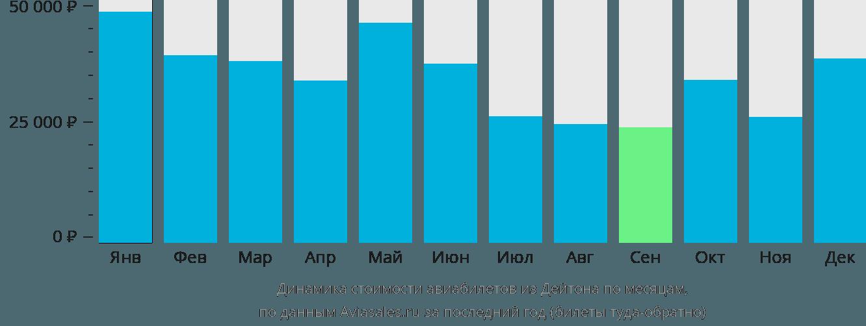 Динамика стоимости авиабилетов из Дейтона по месяцам