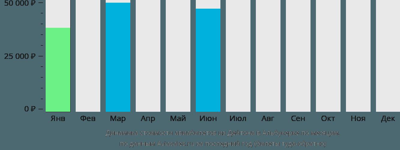 Динамика стоимости авиабилетов из Дейтона в Альбукерке по месяцам