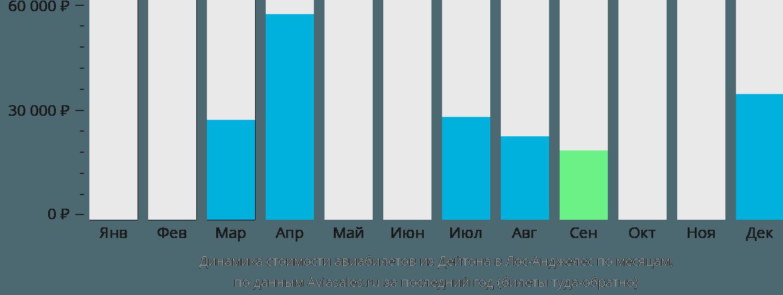 Динамика стоимости авиабилетов из Дейтона в Лос-Анджелес по месяцам