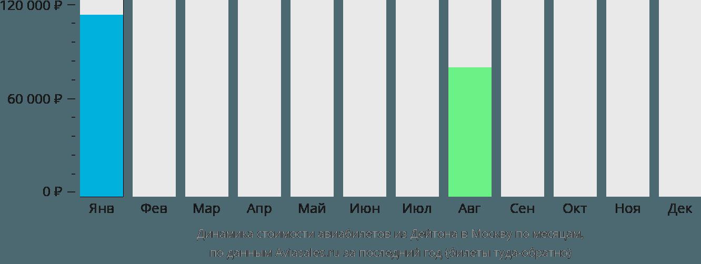 Динамика стоимости авиабилетов из Дейтона в Москву по месяцам