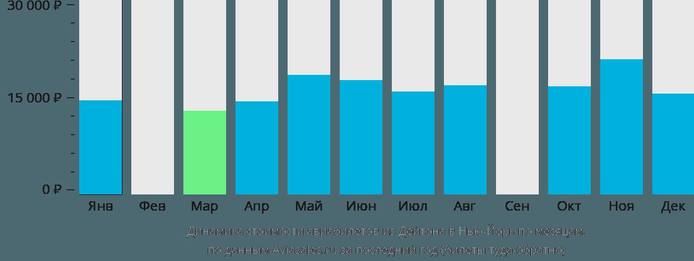 Динамика стоимости авиабилетов из Дейтона в Нью-Йорк по месяцам