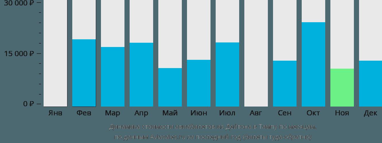 Динамика стоимости авиабилетов из Дейтона в Тампу по месяцам