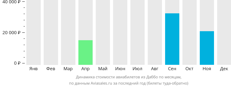 Динамика стоимости авиабилетов из Даббо по месяцам