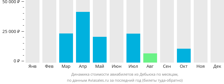 Динамика стоимости авиабилетов из Дебьюка по месяцам