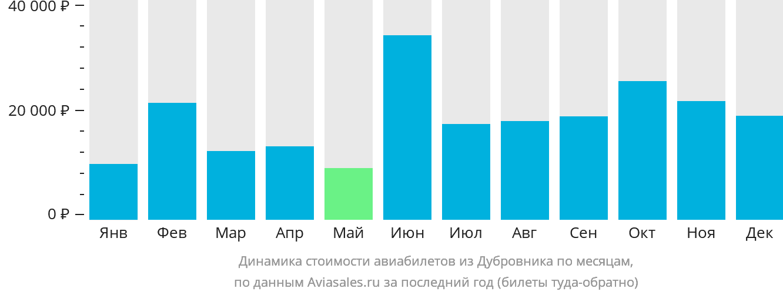 Динамика стоимости авиабилетов из Дубровника по месяцам