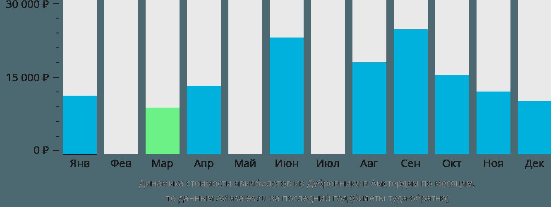Динамика стоимости авиабилетов из Дубровника в Амстердам по месяцам