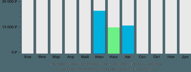 Динамика стоимости авиабилетов из Дубровника в Берлин по месяцам