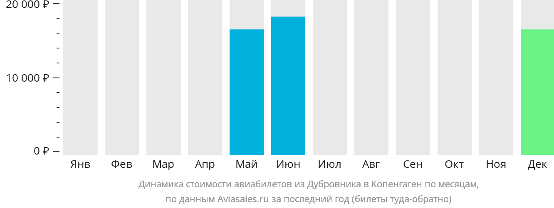 Динамика стоимости авиабилетов из Дубровника в Копенгаген по месяцам