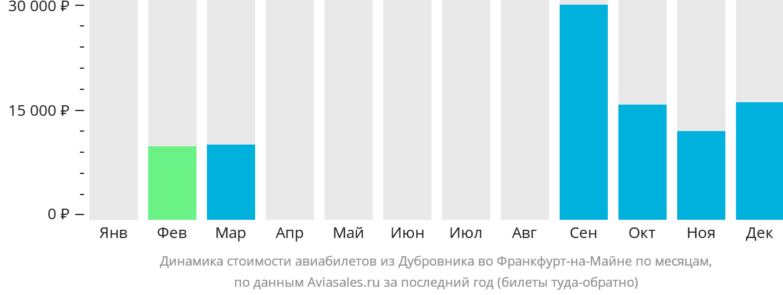 Динамика стоимости авиабилетов из Дубровника во Франкфурт-на-Майне по месяцам