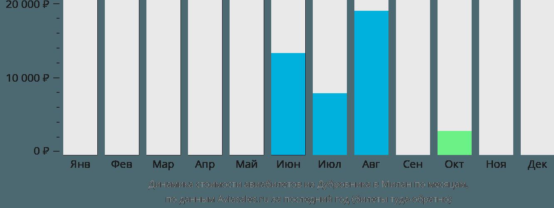Динамика стоимости авиабилетов из Дубровника в Милан по месяцам