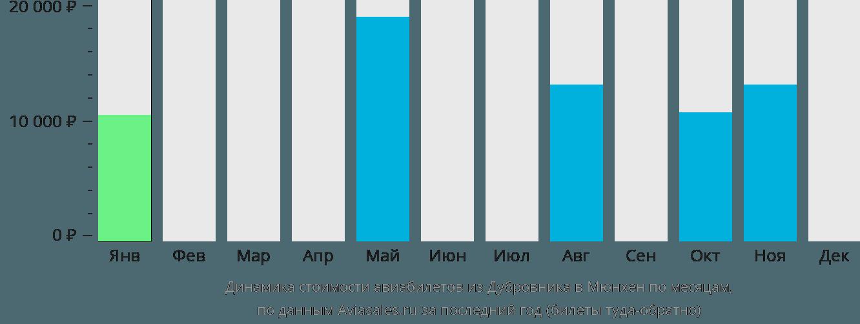 Динамика стоимости авиабилетов из Дубровника в Мюнхен по месяцам
