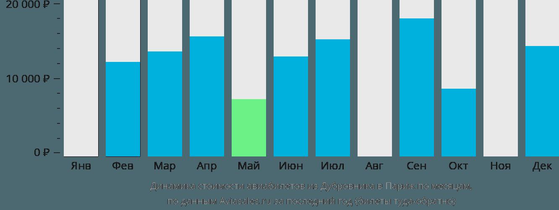 Динамика стоимости авиабилетов из Дубровника в Париж по месяцам