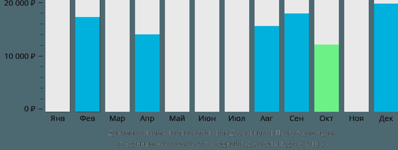 Динамика стоимости авиабилетов из Дубровника в Прагу по месяцам