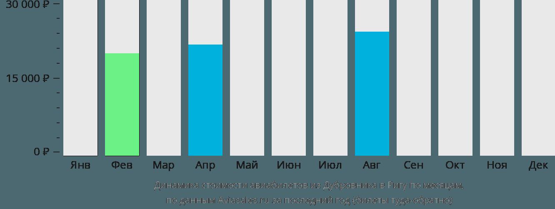 Динамика стоимости авиабилетов из Дубровника в Ригу по месяцам