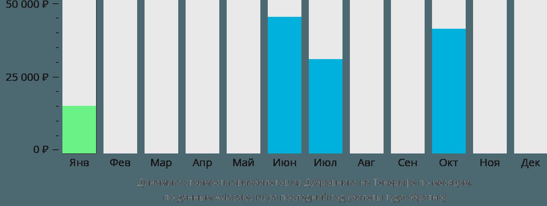 Динамика стоимости авиабилетов из Дубровника на Тенерифе по месяцам