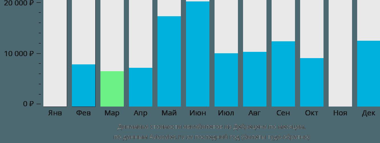 Динамика стоимости авиабилетов из Дебрецена по месяцам