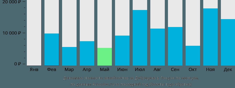 Динамика стоимости авиабилетов из Дебрецена в Лондон по месяцам