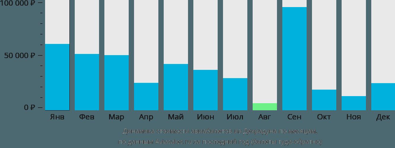 Динамика стоимости авиабилетов из Дехрадуна по месяцам