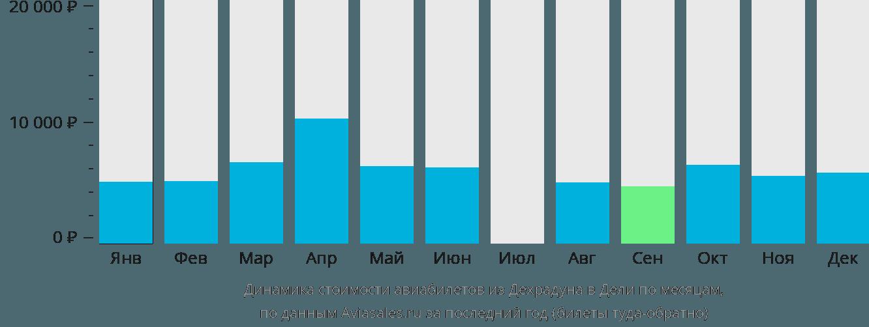 Динамика стоимости авиабилетов из Дехрадуна в Дели по месяцам